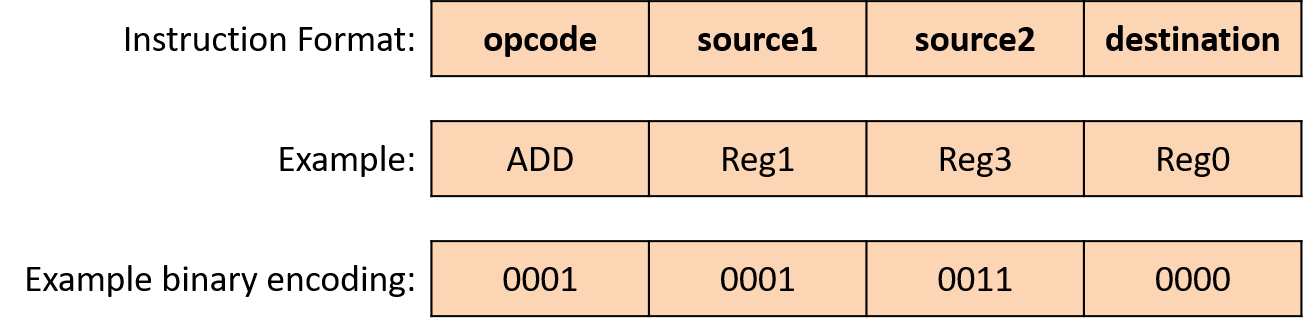 0xf7 binary options